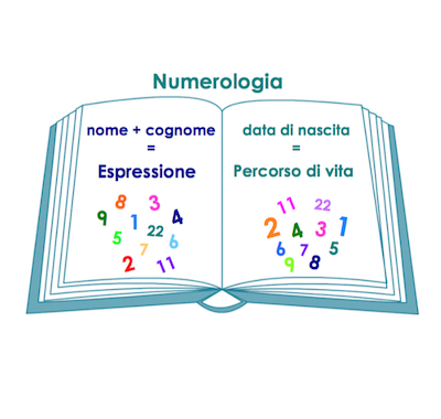 Corso di Numerologia - Alfadinamica-Rancate-tema-numerologico